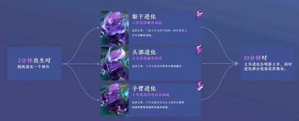 王者荣耀之s22赛季更新改动截图2